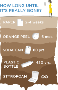 How long until it's really gone? Paper: 2-4 weeks; Orange peel: 6 months; Soda can: 80 years; Plastic bottle: 450 years; Styrofoam: Infinity